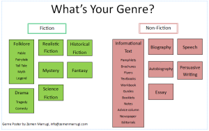 types of music genres essay